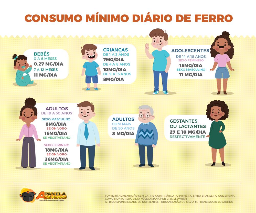 Infográfico - Consumo Mínimo Diário de Ferro